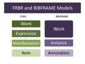 bibframe e FRBR